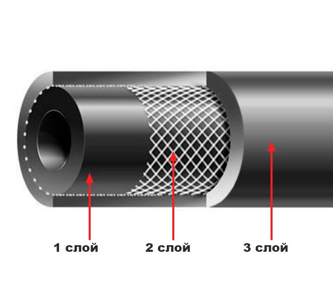 Строение рукавов/шлангов напорного с нитяным кордом ГОСТ 10362-76
