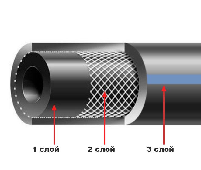 Строение рукавов (шлангов) для газовой сварки